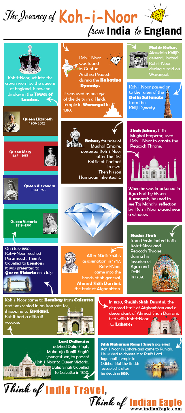 kohinoor diamond history, IndianEagle travel, travel infographics, Indian history